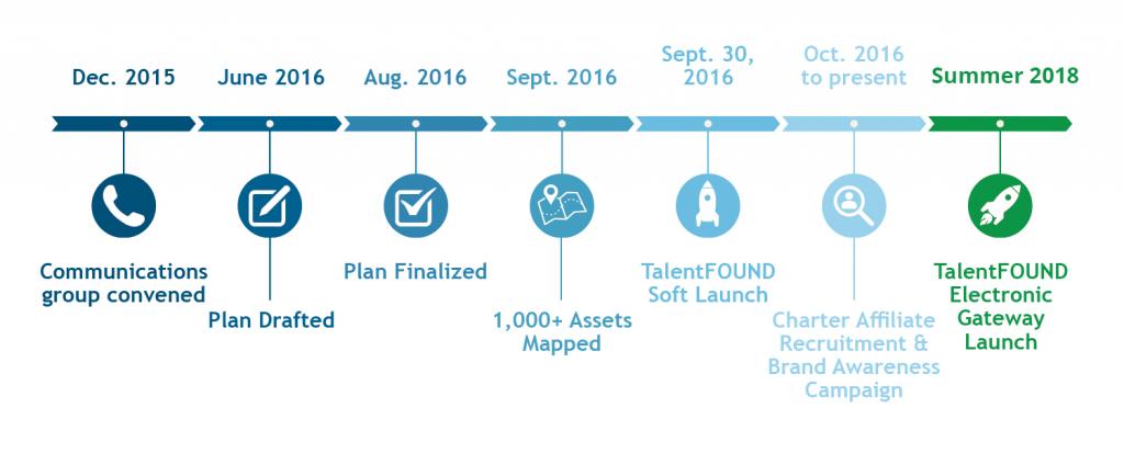 TalentFOUND timeline